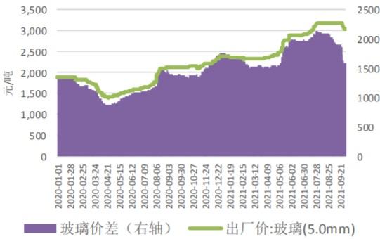 2020-2021年9月我国玻璃-纯碱价差走势