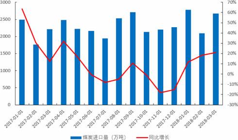 2012-2018年1季度中国煤炭进口量及增长