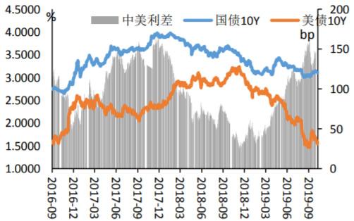2016-2019年9月中美利差走势