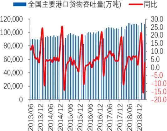 2013-2019年1月中国港口货物吞吐量及增速