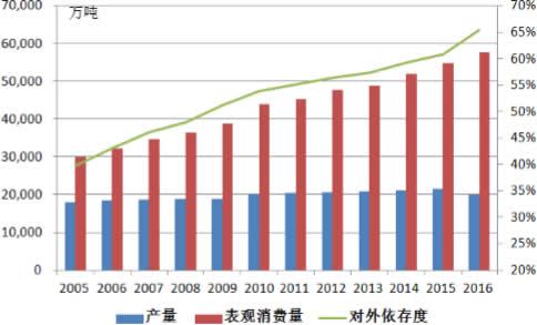 2005-2016年我国原油产量、消费量及对外依存度