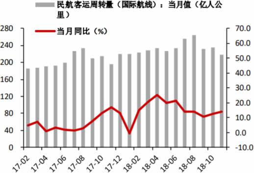 2017-2018年12月民航客运周转量及其当月同比(国际航线)