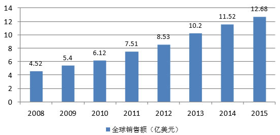 2008-2015年全球珠光材料市场规模