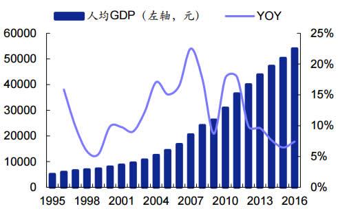1995-2016年我国人均 GDP 及增速