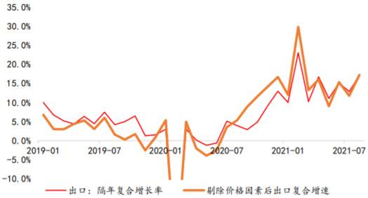 2019-2021年8月我国进出口额增长率(剔除价格因素)