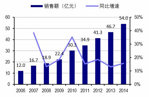 2006-2014年我国医院抗抑郁症药物市场规模及增速
