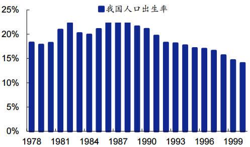 1975-2000年我国人口出生率
