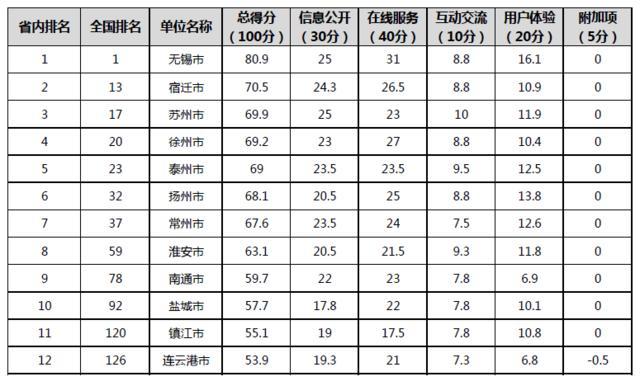 2016年中国政府网站排名出炉 无锡连续六年获得第一