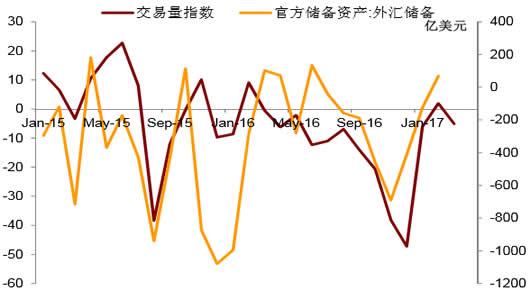 2012-2017年3月中国官方外汇储备及交易量指数