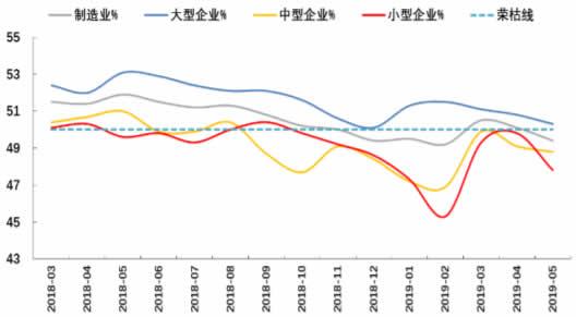 2011-2019年5月中国制造业大、中、小型企业PMI数据