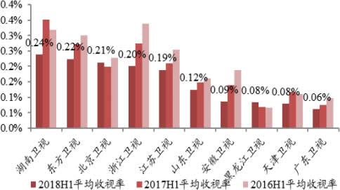 2016-2018上半年中国省级卫视全天收视率对比