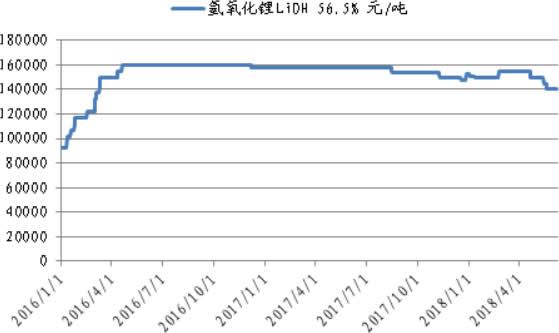 2016-2018年6月氢氧化锂价格曲线