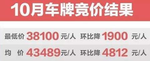 海南:5月16日全省车牌将通过摇号竞价或排号方式取得