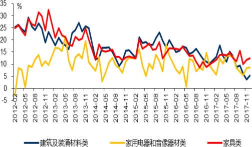 2012-2018年2月中国地产链相关消费