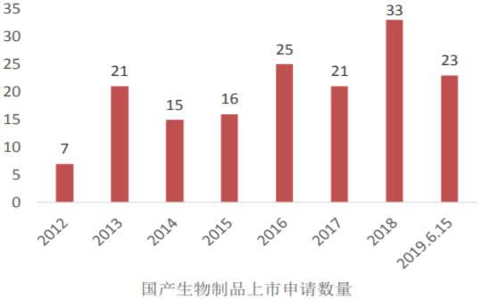 2013-2019年6月国内生物制品新药上市申报数量