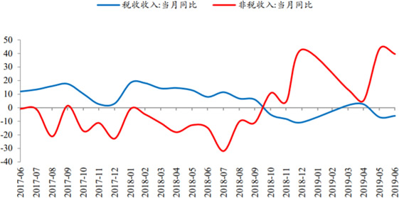 2017-2019年6月非税收入快速增长