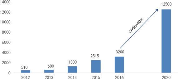 2012-2020年ETC用户数(单位:万人)