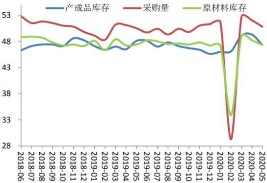 2018-2020年5月中国库存及采购量指数(%)