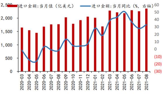 2020-2021年8月我国进口增速(%)