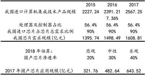 国产芯片市场空间的敏感性分析(芯片进口替代市场角度)