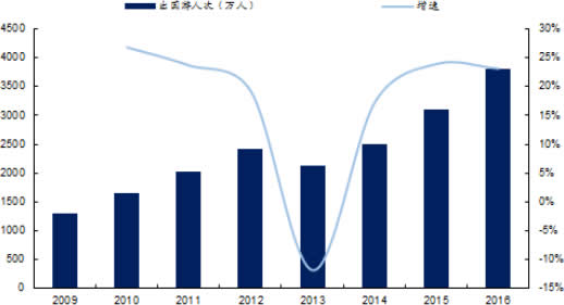 2009-2016年中国出国游人数及增长率