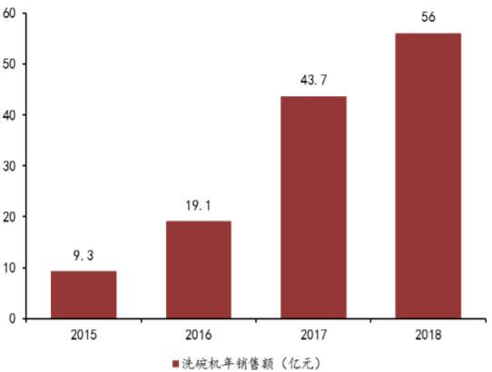 2015-2018年中国洗碗机年销售额及增长情况