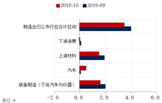 2019年10月制造业增加值整体回落