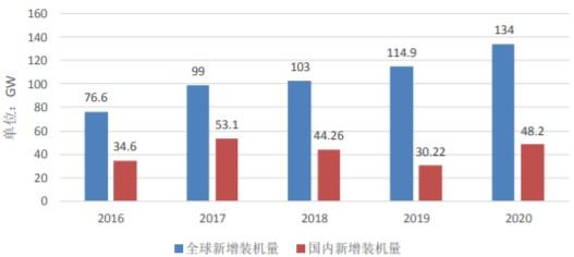 2016-2020 年我国光伏新增装机量数据
