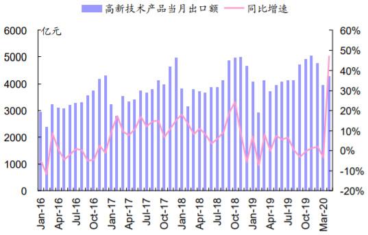 2016-2020年6月中国高新技术产品出口情况