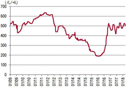 2009-2018年3月大同南郊动力煤坑口价数据