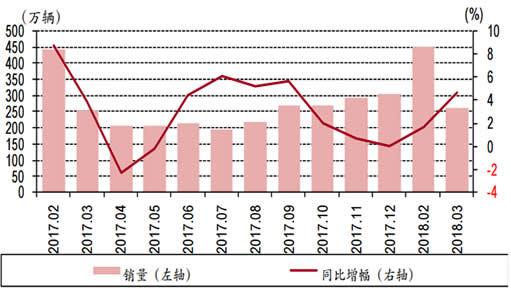 2018年3月汽车销量同比增长4.7%