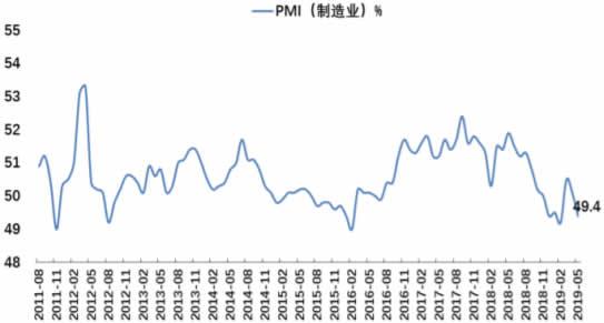 2011-2019年5月中国制造业PMI数据