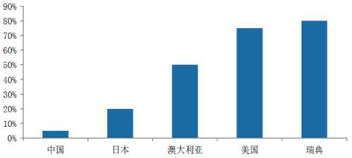 钢结构住宅占住宅总量比例:我国发展较为落后