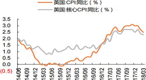2014-2018年4月英国CPI 同比增速
