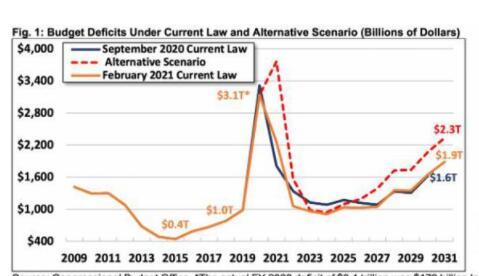 美国会预算办公室:2051年 美国负债将达GDP两倍