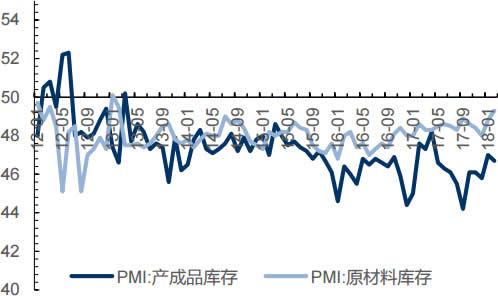 2012-2018年2月中国企业库存情况(%)