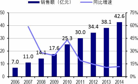 2006-2014年我国医院抗精神分裂症药物市场规模及增速