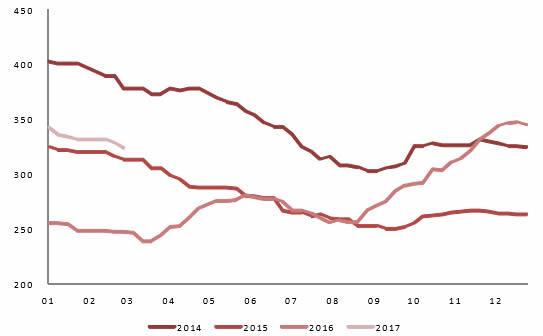 2014-2017年2月华东地区水泥价格(PO42.5,元/吨)