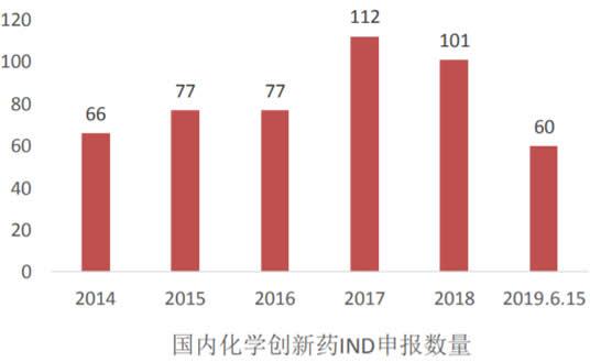 2014-2019年6月国内化学创新药IND受理数量