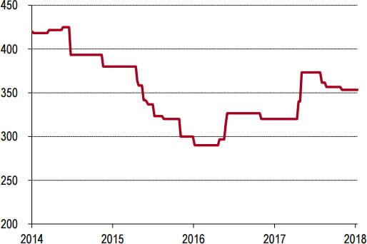 2014-2018年1月东北P.O42.5水泥价格走势