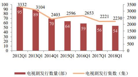 2012-2018年一季度电视剧发行数量和集数