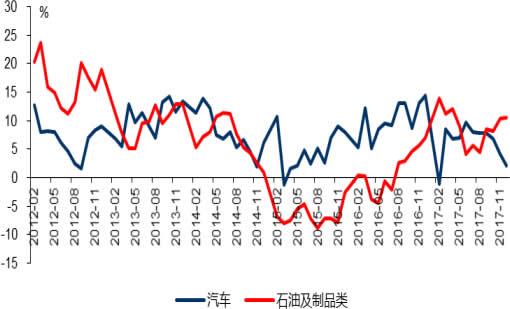 2012-2018年2月中国汽车和石油及制品类消费增速