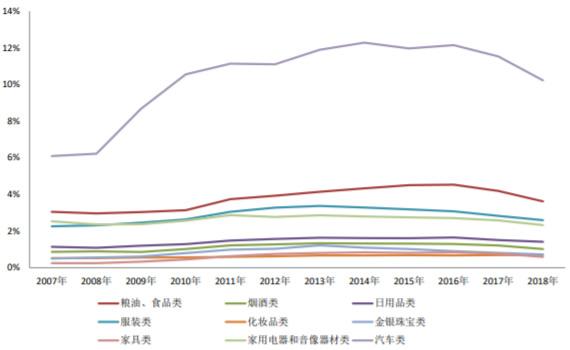 2007-2018年中国社会消费品零售额占比变化趋势(分品类)