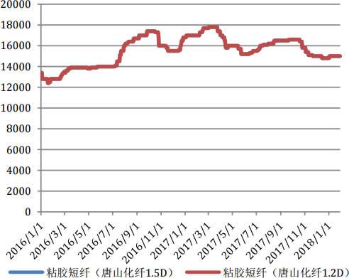 2016-2018年1月粘胶短纤价格走势图(元/吨)
