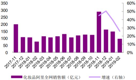 2017-2019年2月阿里全网化妆品当月销售额及同比增速