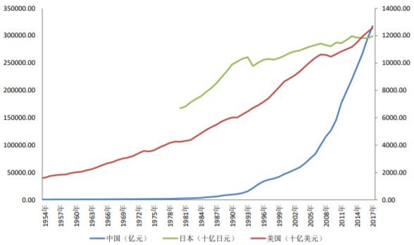 1954-2018年中美日三国居民消费GDP数据