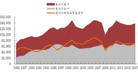 1985-2017年美对日商品贸易赤字(百万美元)