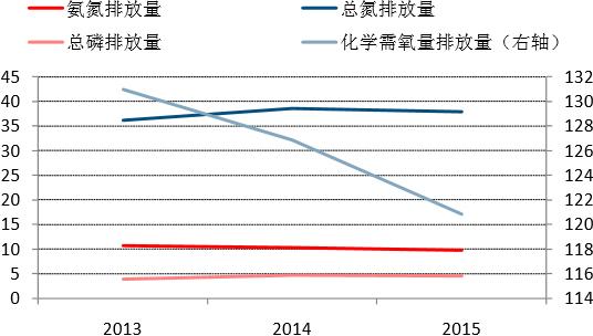2013-2015年河北省水体污染物排放总量变化(万吨)