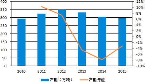 2010-2015年我国味精产能及增长率