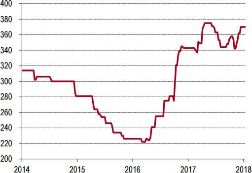 2014-2018年1月华北P.O42.5水泥价格走势
